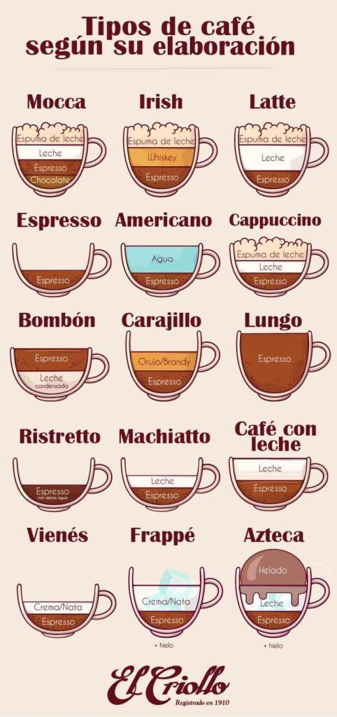 tipos de cafe segun su elaboración